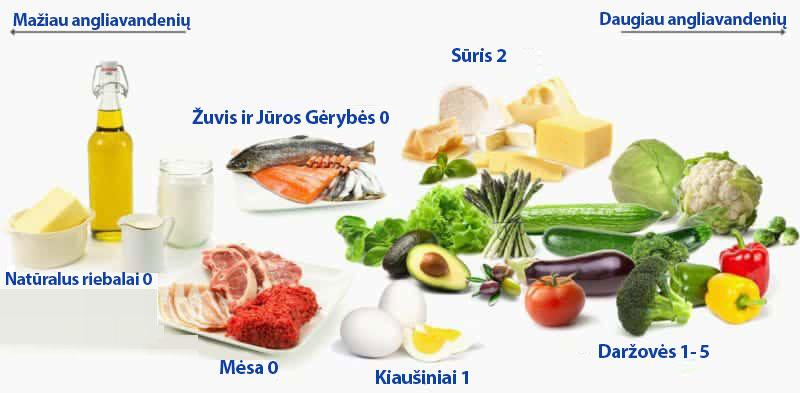 keto-dietos-ingredientai